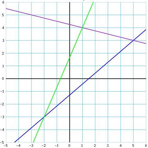 Как найти уравнение и длину bc